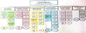Coposizione Scuola Politecnica UniPa