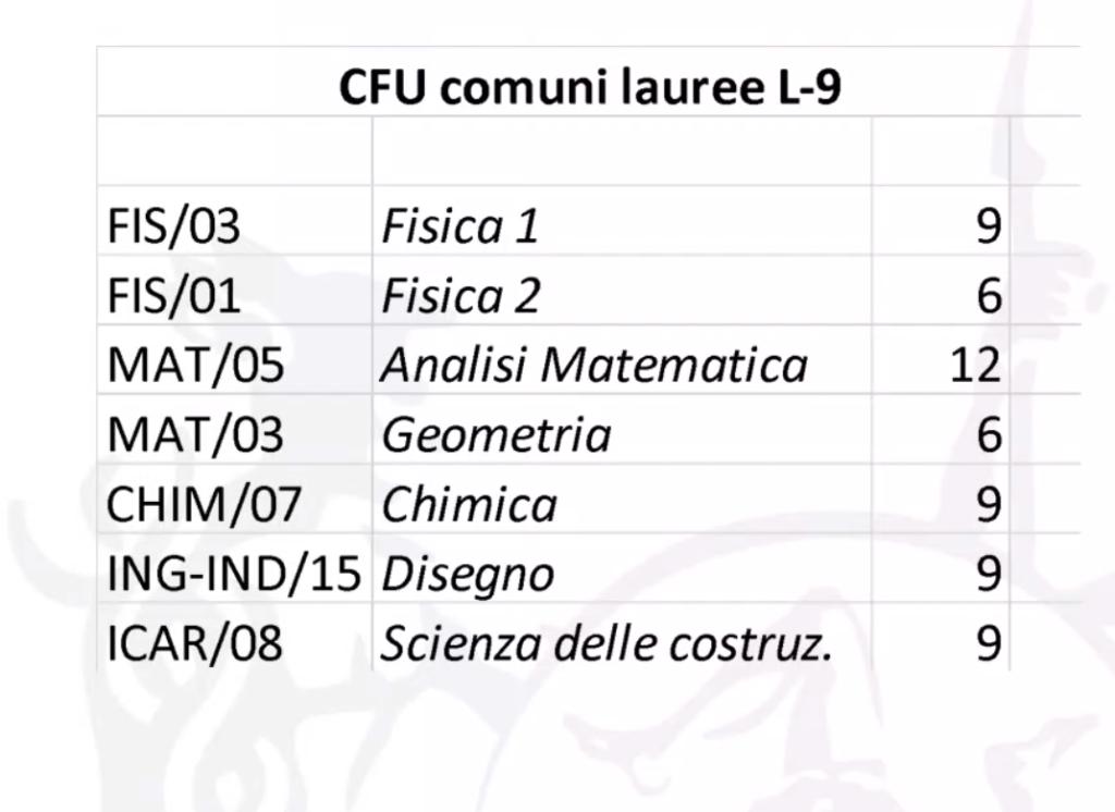 FIS/03  FIS/OI  MAT/05  MAT/03  CHIM/07  CFU comuni lauree L-9  Fisica I  Fisica 2  Analisi Matematica  Geometria  Chimica  ING-lND/15 Disegno  ICAR/08  Scienza delle costruz.  9  6  12  6  9  9  9